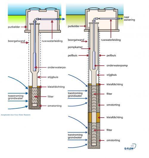 Doorsnede waterbron met enkel en dubbel filter
