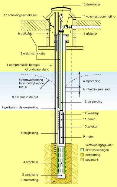 Schematische weergave drinkwater bron put